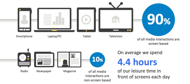 A infograph showing screen time
