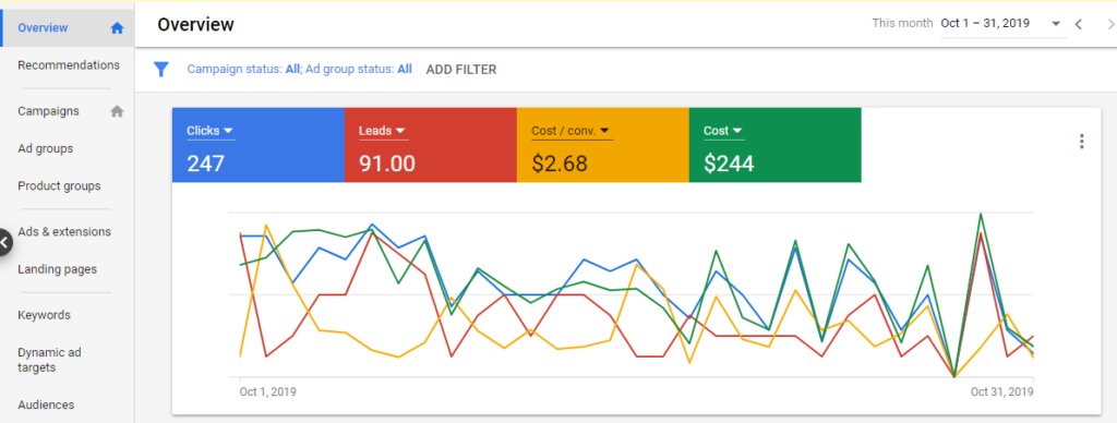 a google ad analytics graph