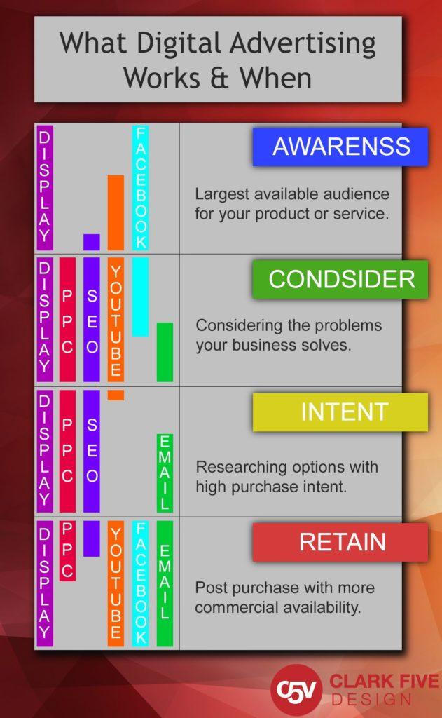 digital advertising info-graph